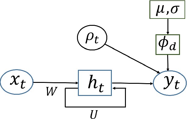 Figure 3 for Mixed Membership Recurrent Neural Networks
