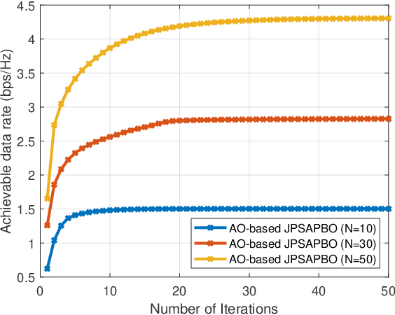 Figure 3 for A Joint Power Splitting, Active and Passive Beamforming Optimization Framework for IRS Assisted MIMO SWIPT System