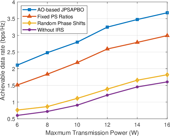 Figure 4 for A Joint Power Splitting, Active and Passive Beamforming Optimization Framework for IRS Assisted MIMO SWIPT System