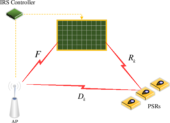 Figure 1 for A Joint Power Splitting, Active and Passive Beamforming Optimization Framework for IRS Assisted MIMO SWIPT System