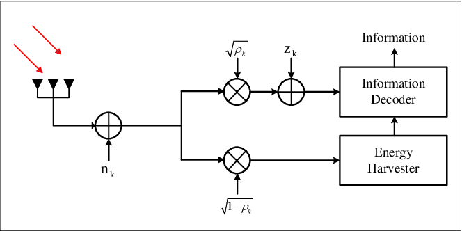 Figure 2 for A Joint Power Splitting, Active and Passive Beamforming Optimization Framework for IRS Assisted MIMO SWIPT System