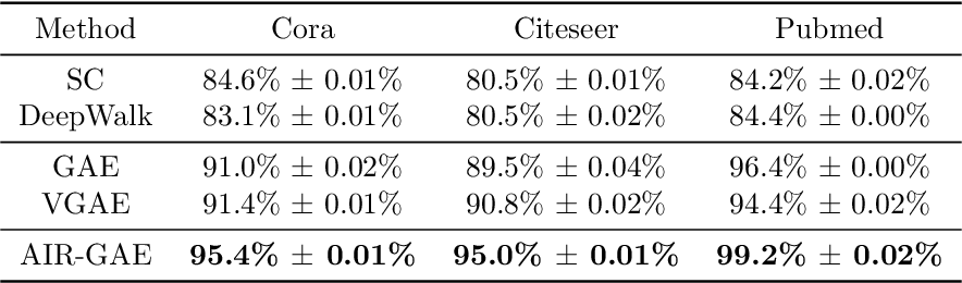 Figure 4 for GraphAIR: Graph Representation Learning with Neighborhood Aggregation and Interaction