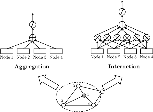 Figure 1 for GraphAIR: Graph Representation Learning with Neighborhood Aggregation and Interaction