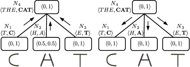 Figure 2 for Perceptual Context in Cognitive Hierarchies