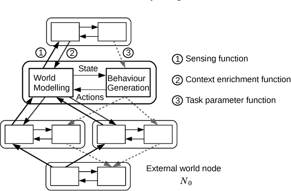 Figure 3 for Perceptual Context in Cognitive Hierarchies