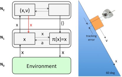 Figure 4 for Perceptual Context in Cognitive Hierarchies