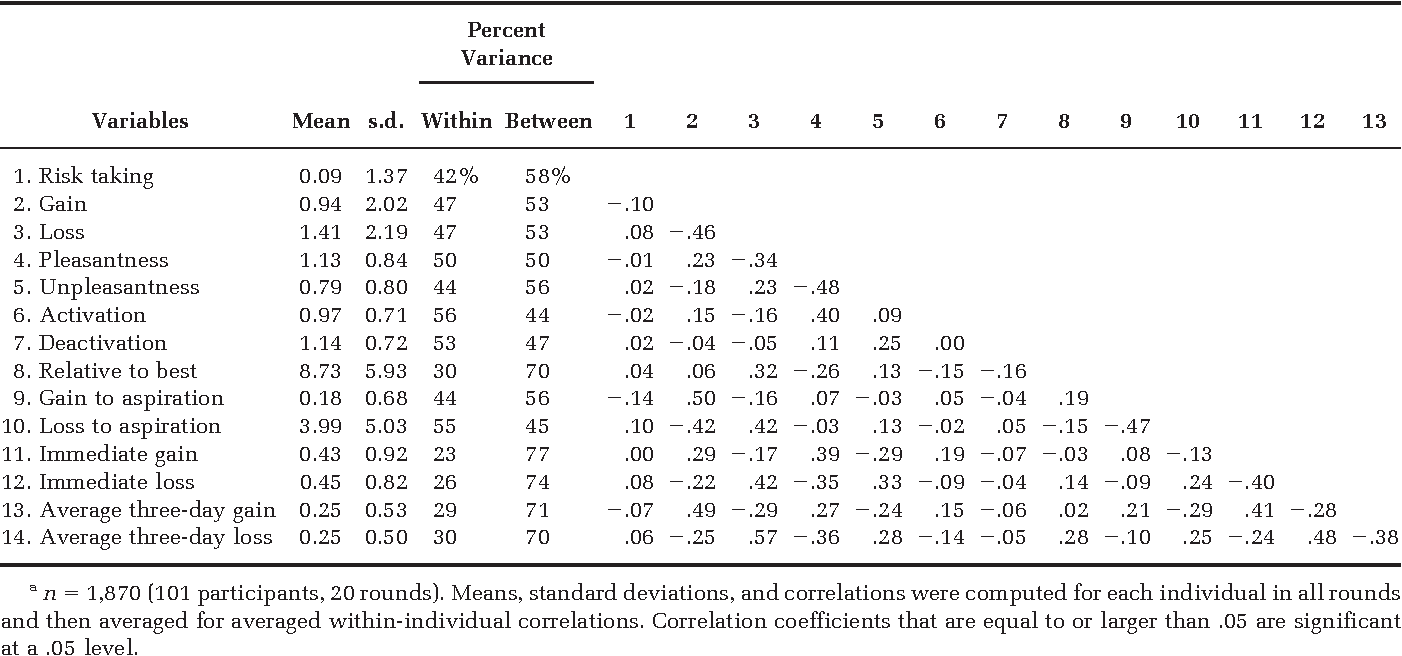 Affect and the Framing Effect within Individuals over Time: Risk ...