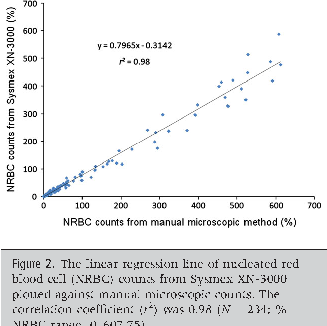 Figure 2 from Performance evaluation of the automated nucleated red