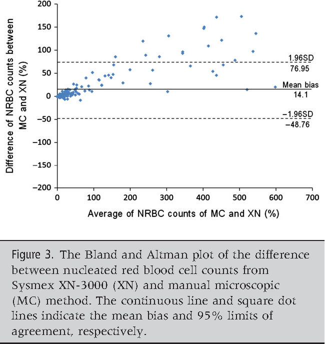 Figure 3 from Performance evaluation of the automated nucleated red