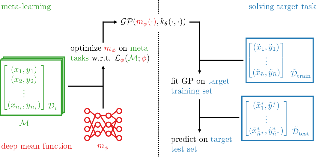 Figure 1 for Deep Mean Functions for Meta-Learning in Gaussian Processes