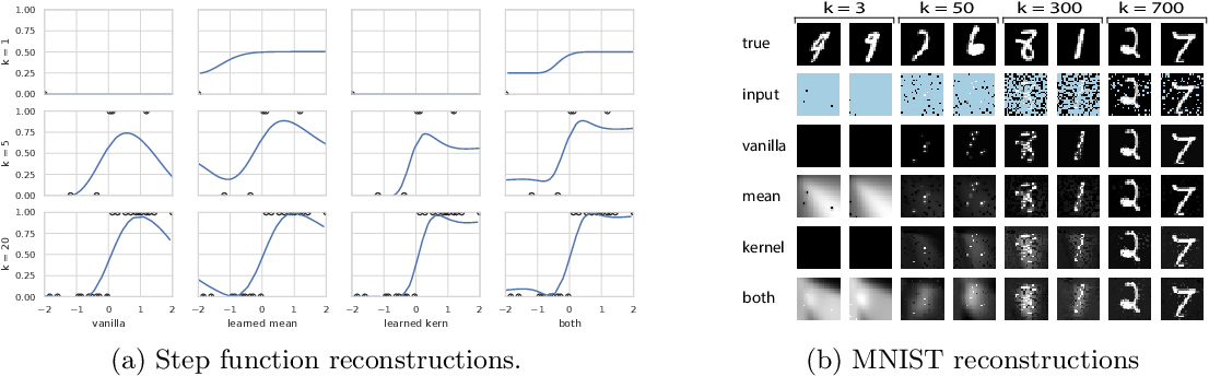 Figure 3 for Deep Mean Functions for Meta-Learning in Gaussian Processes