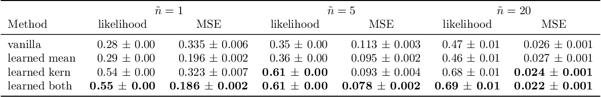 Figure 2 for Deep Mean Functions for Meta-Learning in Gaussian Processes