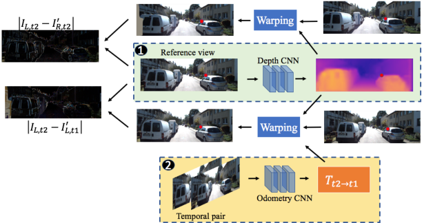 Figure 1 for Unsupervised Learning of Monocular Depth Estimation and Visual Odometry with Deep Feature Reconstruction