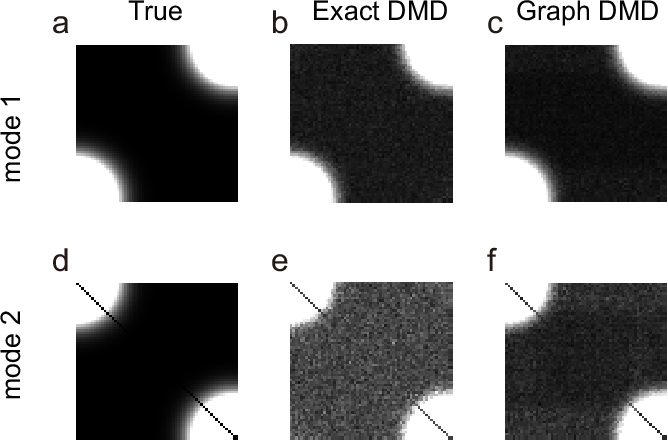 Figure 1 for Dynamic mode decomposition in vector-valued reproducing kernel Hilbert spaces for extracting dynamical structure among observables