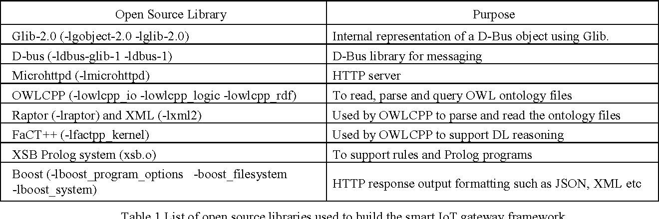 A Smart Gateway Framework for IOT Services - Semantic Scholar