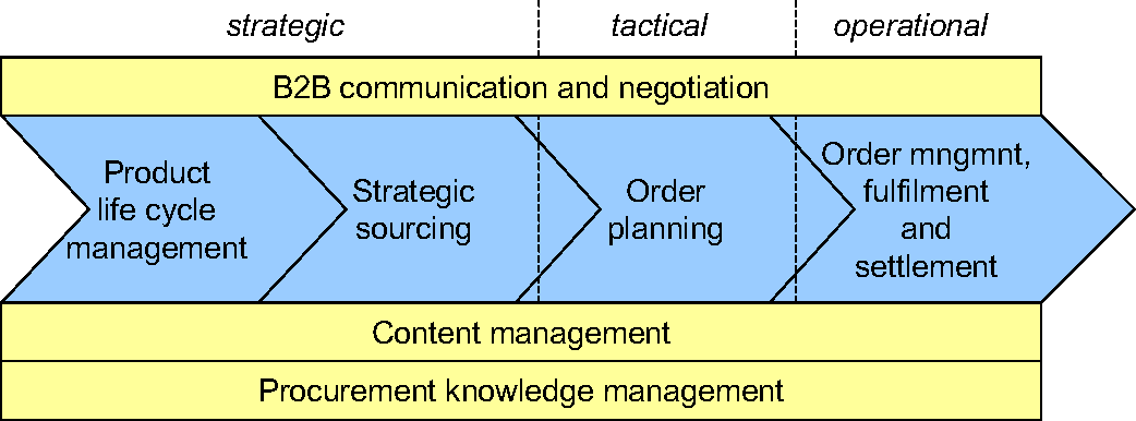 Figure 2 from Improvement Framework for Buyer-Owned