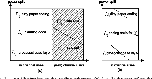 A unified coding scheme for hybrid transmission of Gaussian