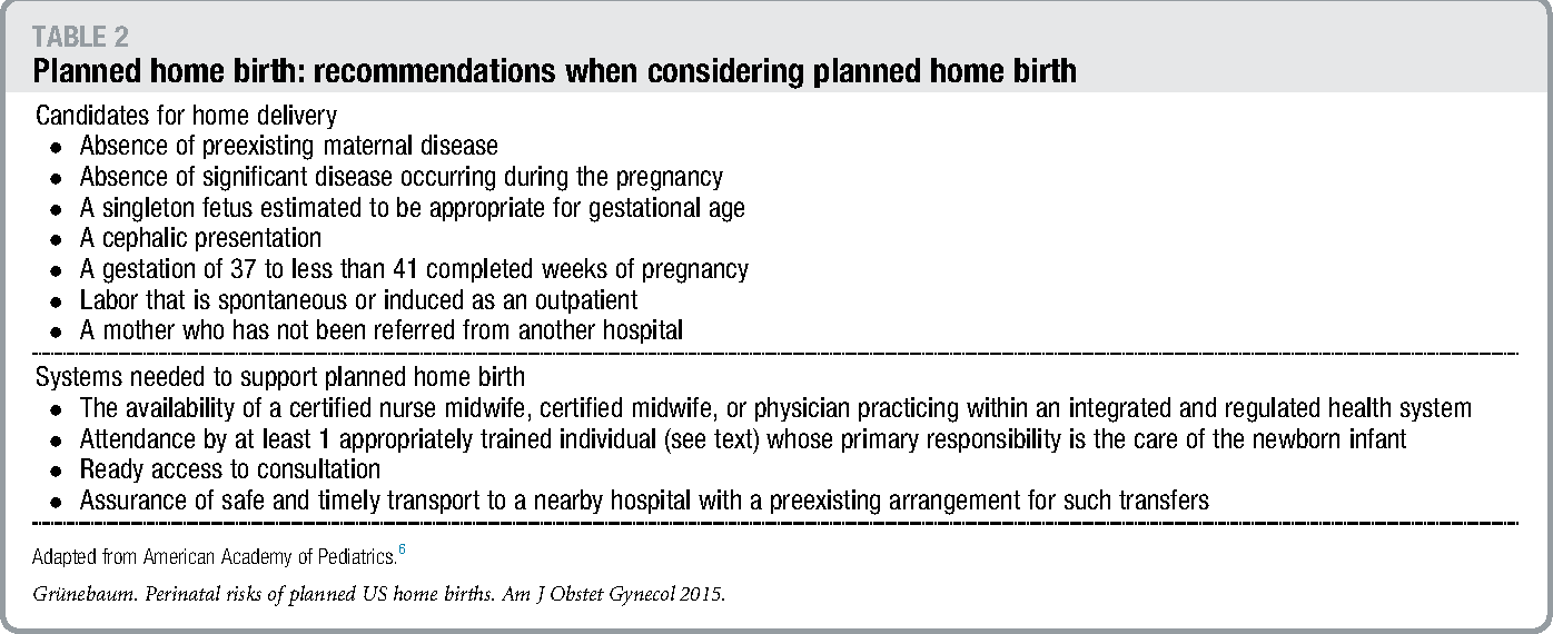 Perinatal Risks Of Planned Home Births In The United States