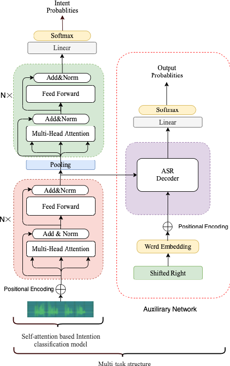 Figure 1 for Large-scale Transfer Learning for Low-resource Spoken Language Understanding