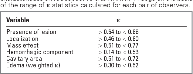 Table 1 From Interobserver Agreement And Diagnostic Accuracy Of