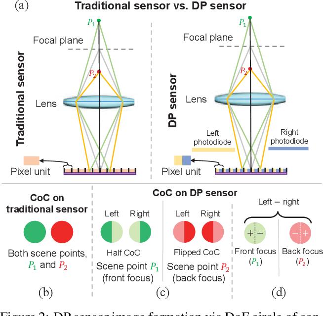 Figure 3 for Improving Single-Image Defocus Deblurring: How Dual-Pixel Images Help Through Multi-Task Learning