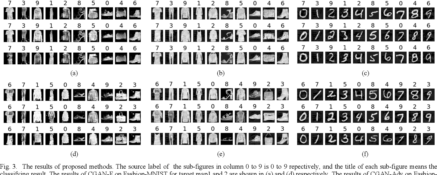 Figure 3 for Generating Adversarial Examples With Conditional Generative Adversarial Net