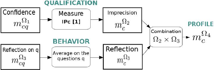 Figure 1 for Modelisation de l'incertitude et de l'imprecision de donnees de crowdsourcing : MONITOR