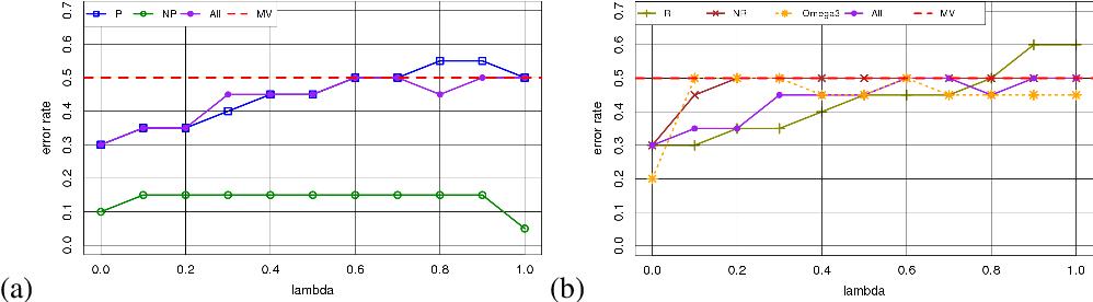 Figure 2 for Modelisation de l'incertitude et de l'imprecision de donnees de crowdsourcing : MONITOR