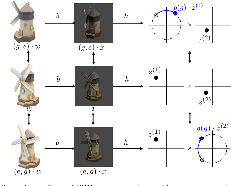 Figure 1 for Quantifying and Learning Disentangled Representations with Limited Supervision