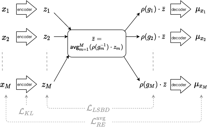 Figure 2 for Quantifying and Learning Disentangled Representations with Limited Supervision