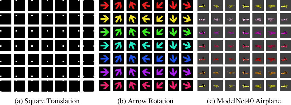 Figure 3 for Quantifying and Learning Disentangled Representations with Limited Supervision