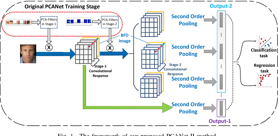 Figure 1 for PCANet-II: When PCANet Meets the Second Order Pooling