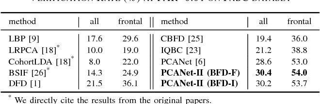 Figure 4 for PCANet-II: When PCANet Meets the Second Order Pooling