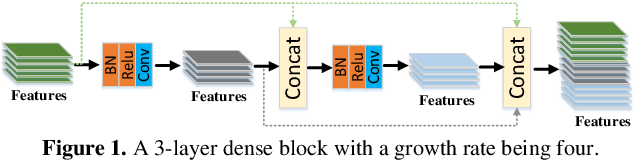 Figure 1 for Fully-Convolutional Intensive Feature Flow Neural Network for Text Recognition
