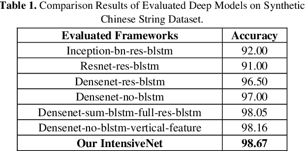 Figure 2 for Fully-Convolutional Intensive Feature Flow Neural Network for Text Recognition