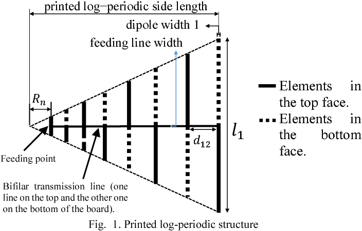 Figure 1 from A printed log-periodic antenna based on fractal tree