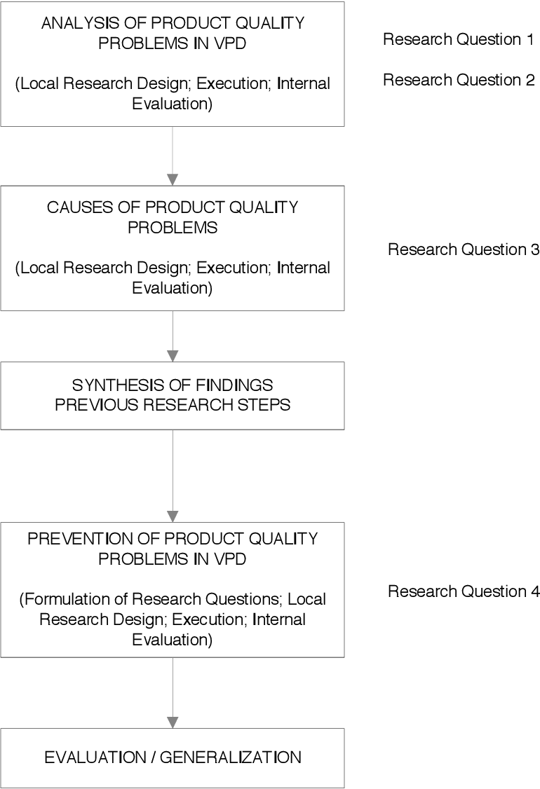 PDF] Effects of virtual product development on product