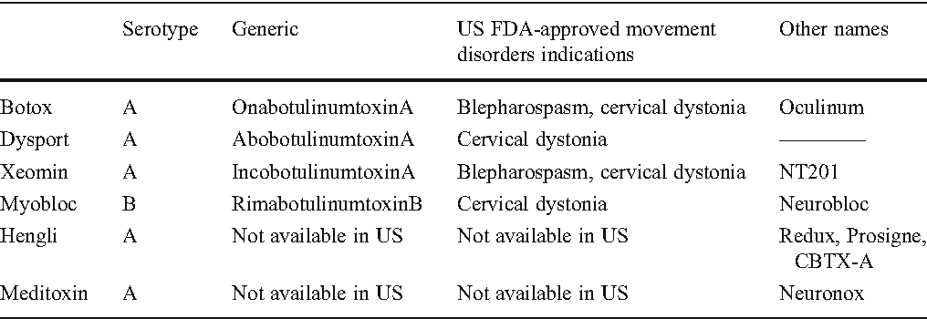 Botulinum Toxin for the Treatment of Movement Disorders - Semantic