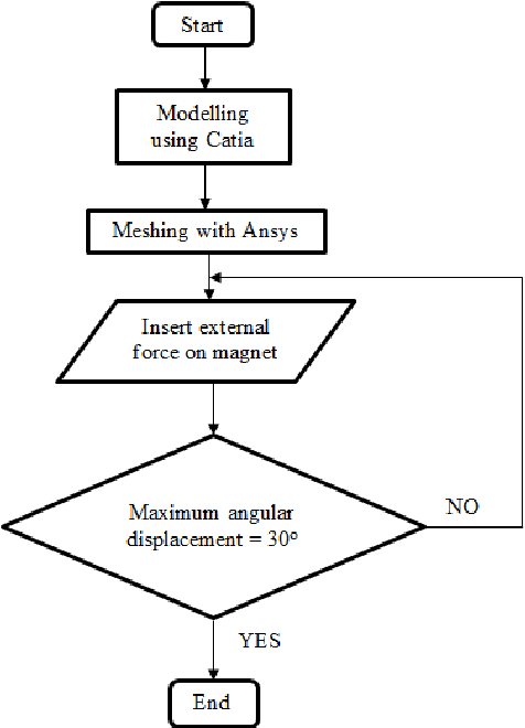 Figure 7 from Optimization study on suspended plate's material of