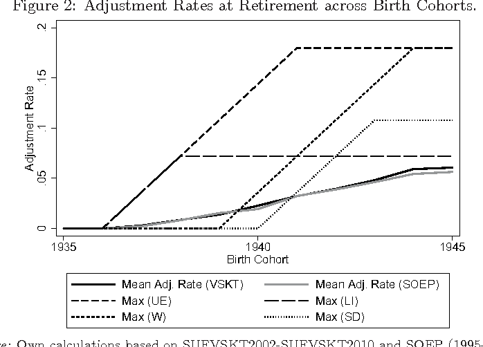 Figure 2: Adjustment Rates at Retirement across Birth Cohorts.