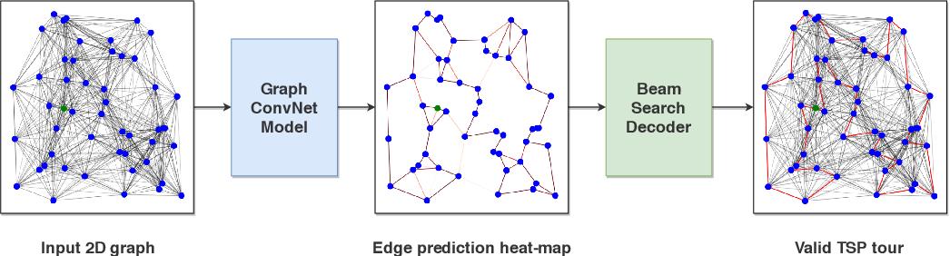 Figure 1 for An Efficient Graph Convolutional Network Technique for the Travelling Salesman Problem