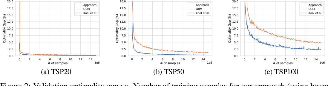 Figure 3 for An Efficient Graph Convolutional Network Technique for the Travelling Salesman Problem