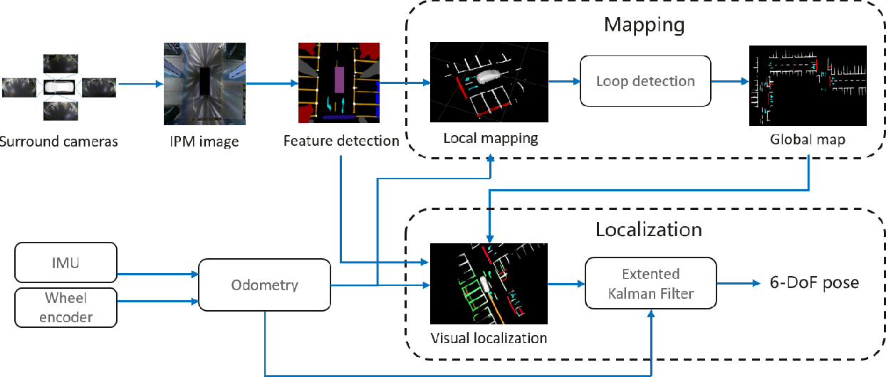 Figure 2 for AVP-SLAM: Semantic Visual Mapping and Localization for Autonomous Vehicles in the Parking Lot