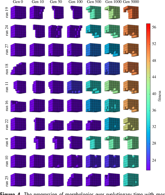 Figure 4 for Scalable Co-Optimization of Morphology and Control in Embodied Machines