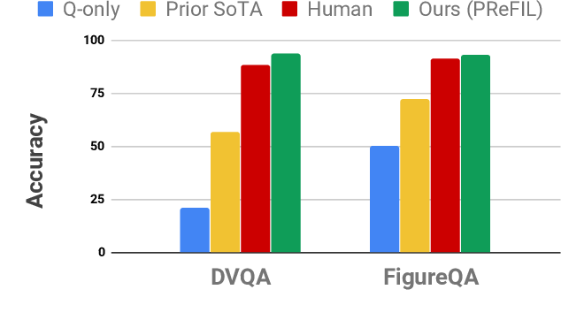 Figure 1 for Answering Questions about Data Visualizations using Efficient Bimodal Fusion
