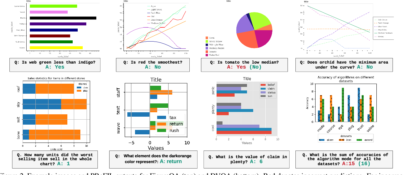 Figure 3 for Answering Questions about Data Visualizations using Efficient Bimodal Fusion