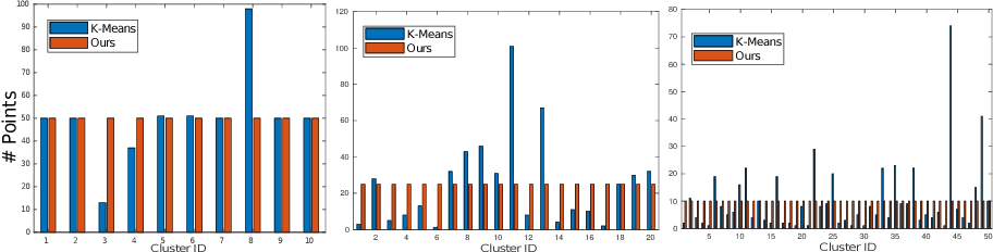 Figure 3 for A Binary Optimization Approach for Constrained K-Means Clustering