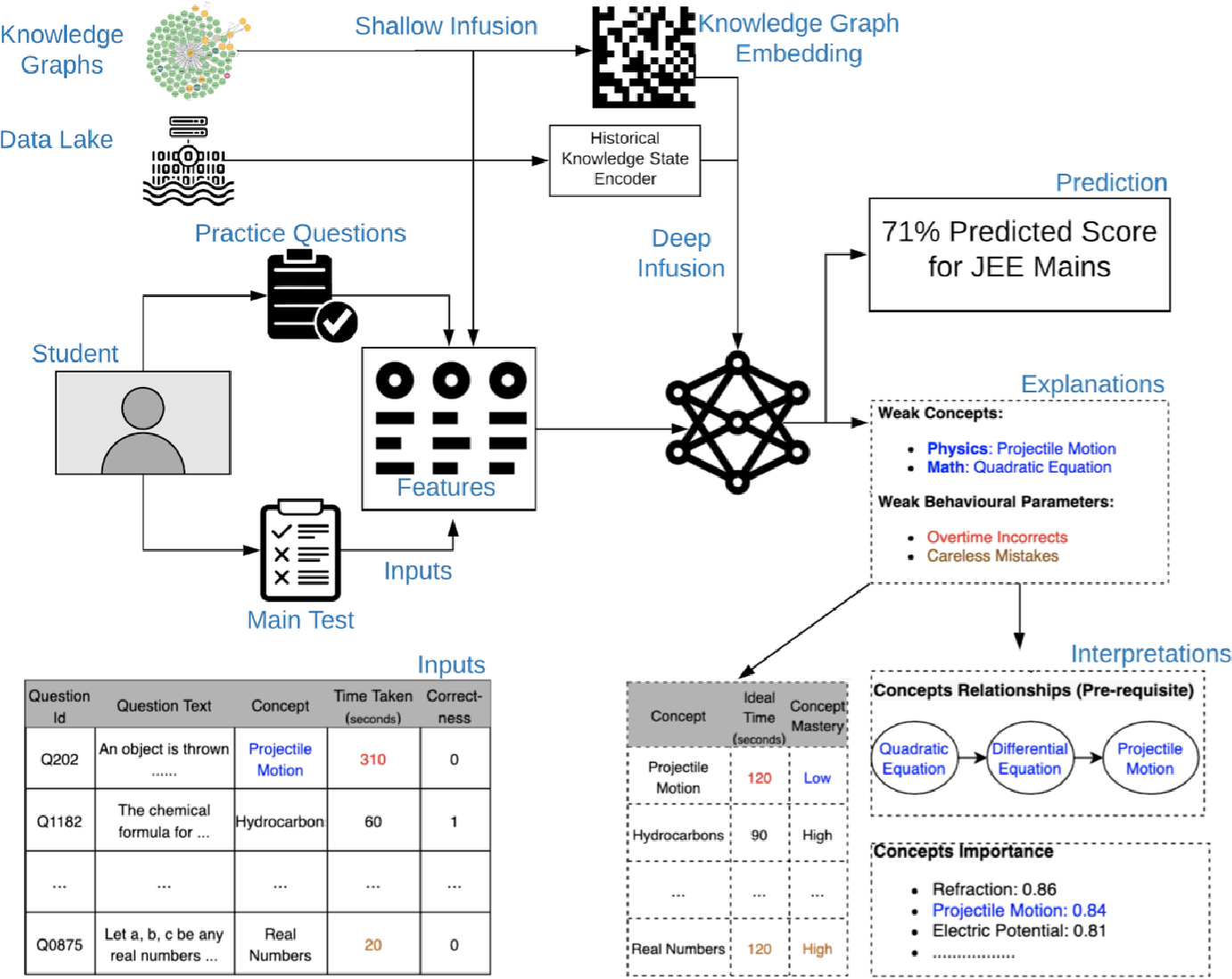 Figure 4 for Semantics of the Black-Box: Can knowledge graphs help make deep learning systems more interpretable and explainable?