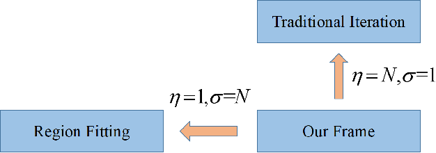 Figure 3 for Improving the Transferability of Adversarial Examples with New Iteration Framework and Input Dropout