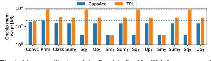 Figure 1 for DESCNet: Developing Efficient Scratchpad Memories for Capsule Network Hardware